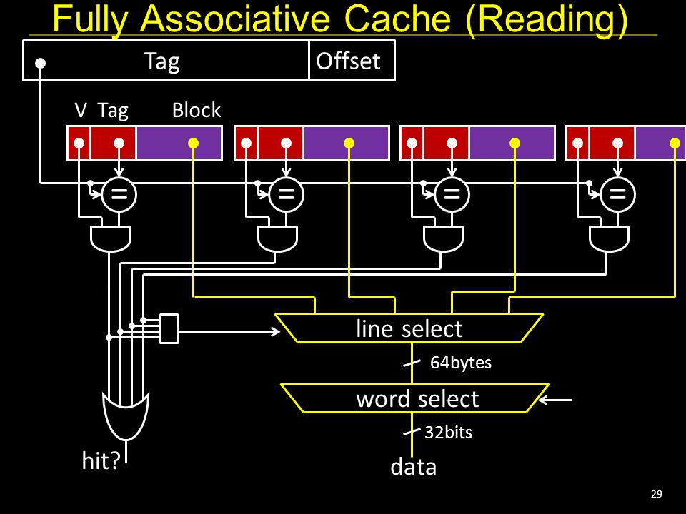 29 Fully Associative Cache (Reading) VTagBlock word select hit.