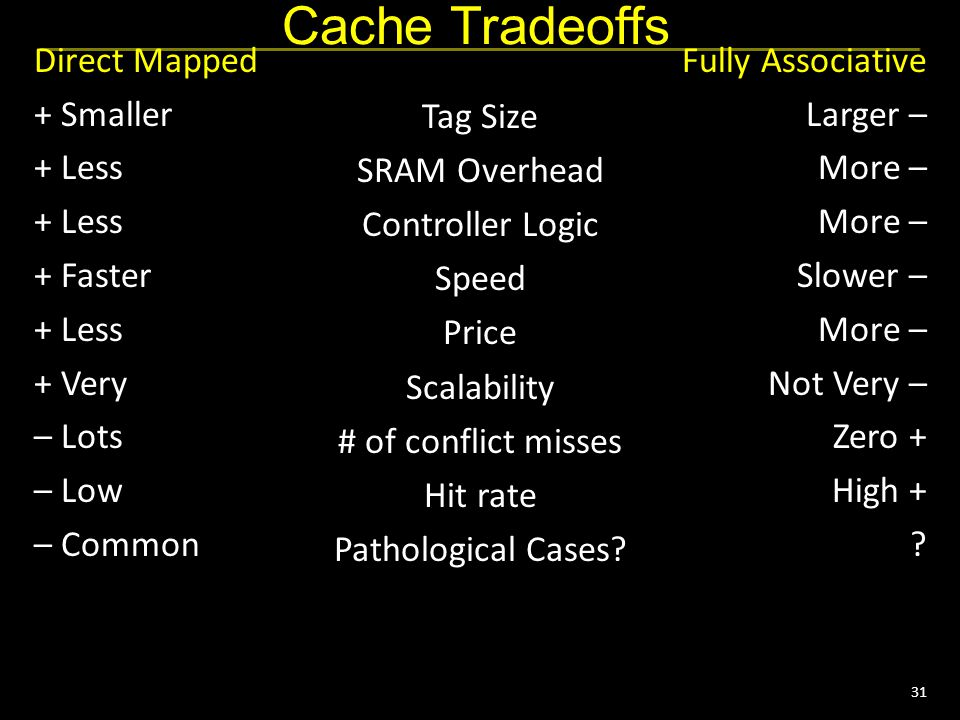 31 Cache Tradeoffs Direct Mapped + Smaller + Less + Faster + Less + Very – Lots – Low – Common Fully Associative Larger – More – Slower – More – Not V