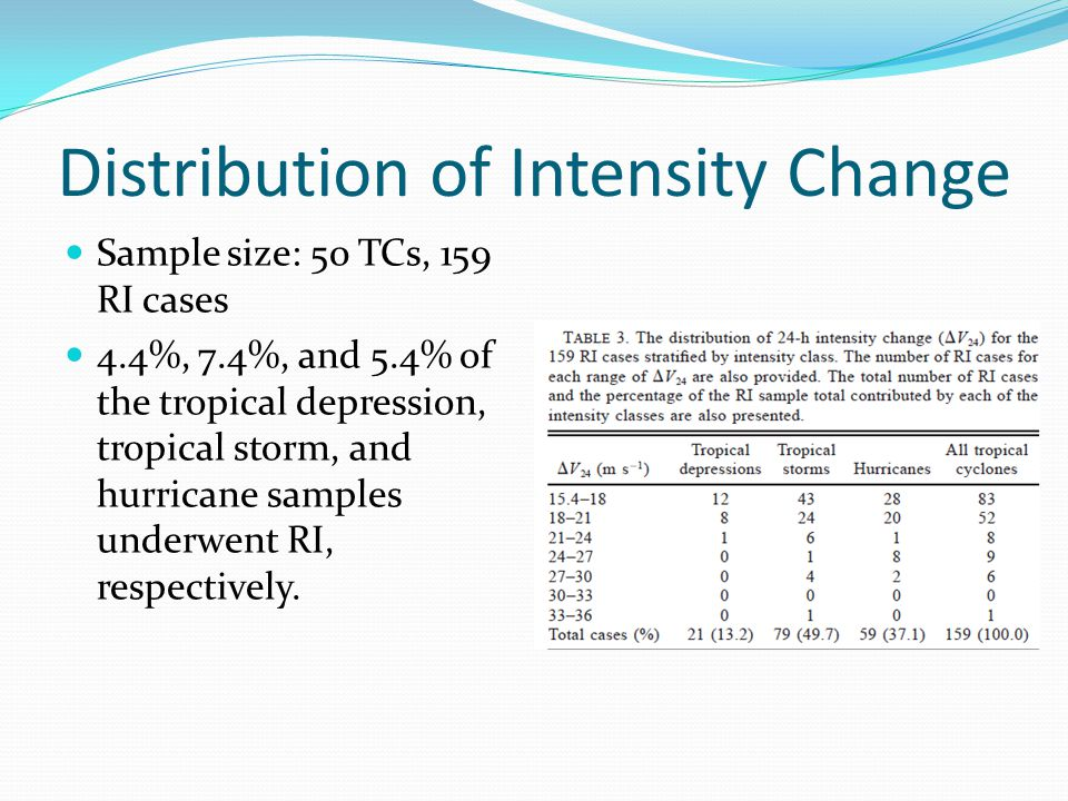 Distribution of Intensity Change Sample size: 50 TCs, 159 RI cases 4.4%, 7.4%, and 5.4% of the tropical depression, tropical storm, and hurricane samples underwent RI, respectively.