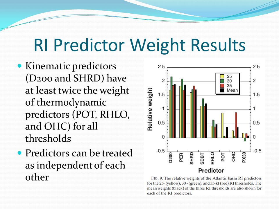 RI Predictor Weight Results Kinematic predictors (D200 and SHRD) have at least twice the weight of thermodynamic predictors (POT, RHLO, and OHC) for all thresholds Predictors can be treated as independent of each other