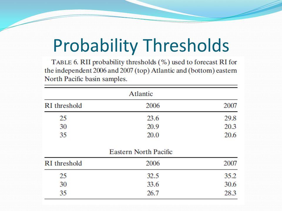 Probability Thresholds