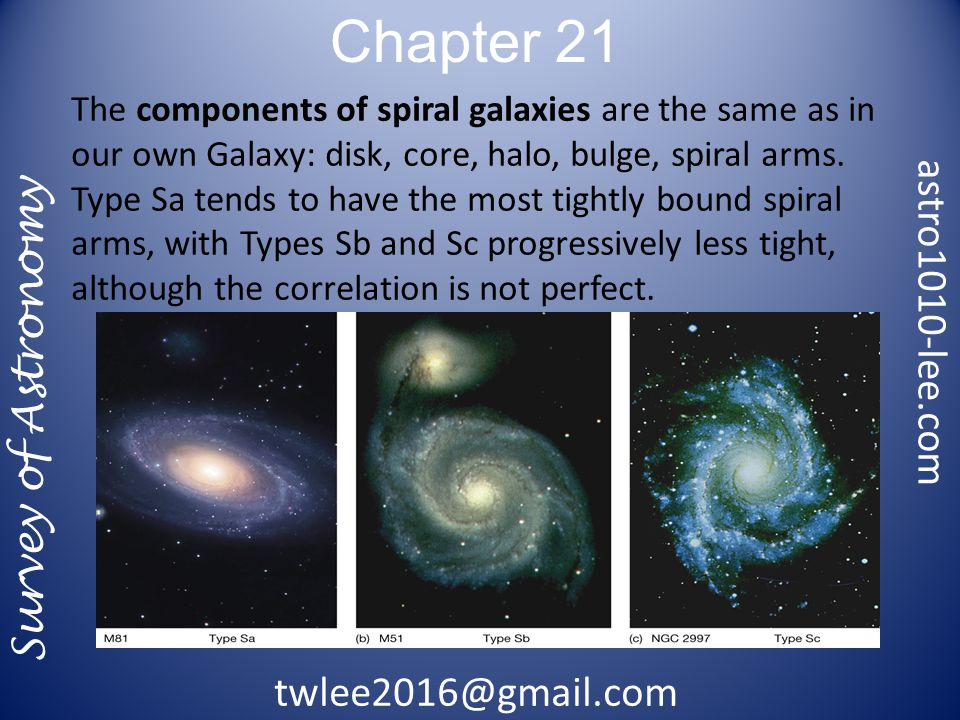 Chapter 21 Survey of Astronomy The components of spiral galaxies are the same as in our own Galaxy: disk, core, halo, bulge, spiral arms.