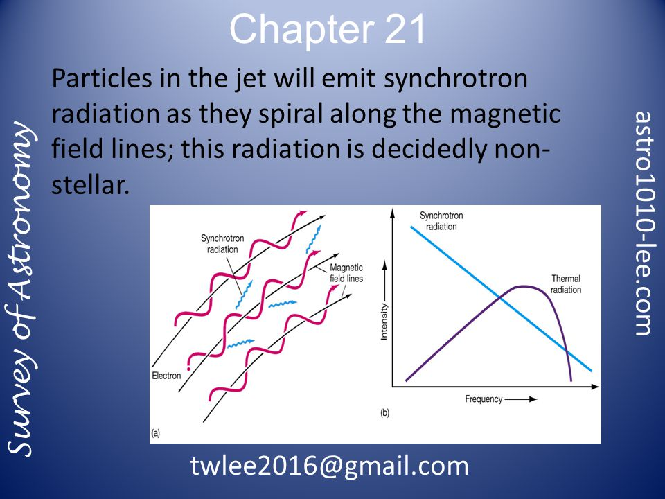 Chapter 21 Survey of Astronomy Particles in the jet will emit synchrotron radiation as they spiral along the magnetic field lines; this radiation is decidedly non- stellar.