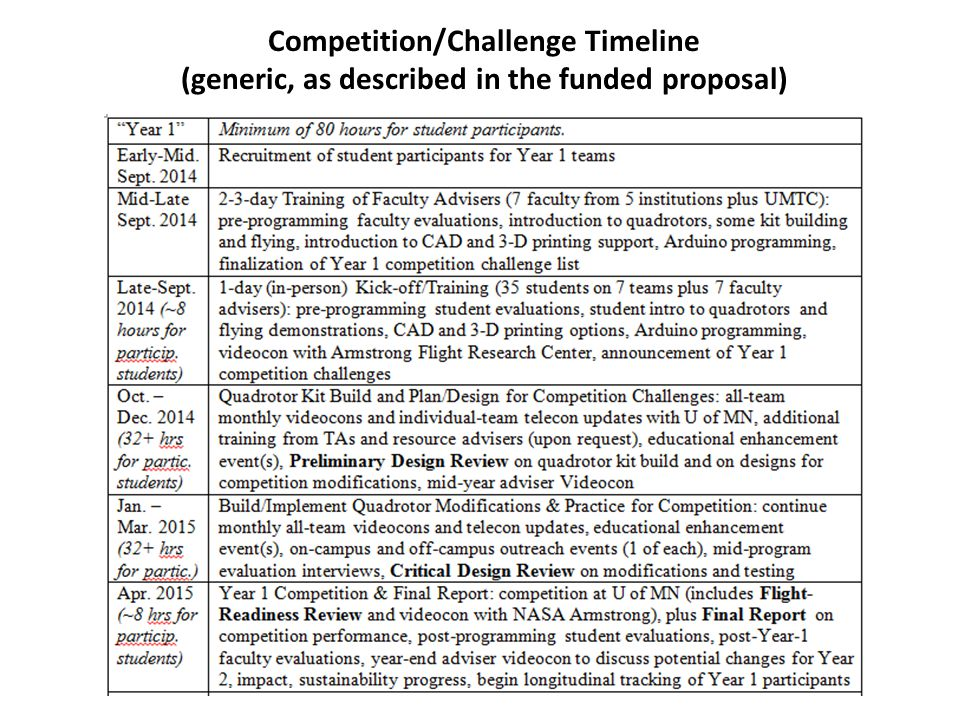 Competition/Challenge Timeline (generic, as described in the funded proposal)