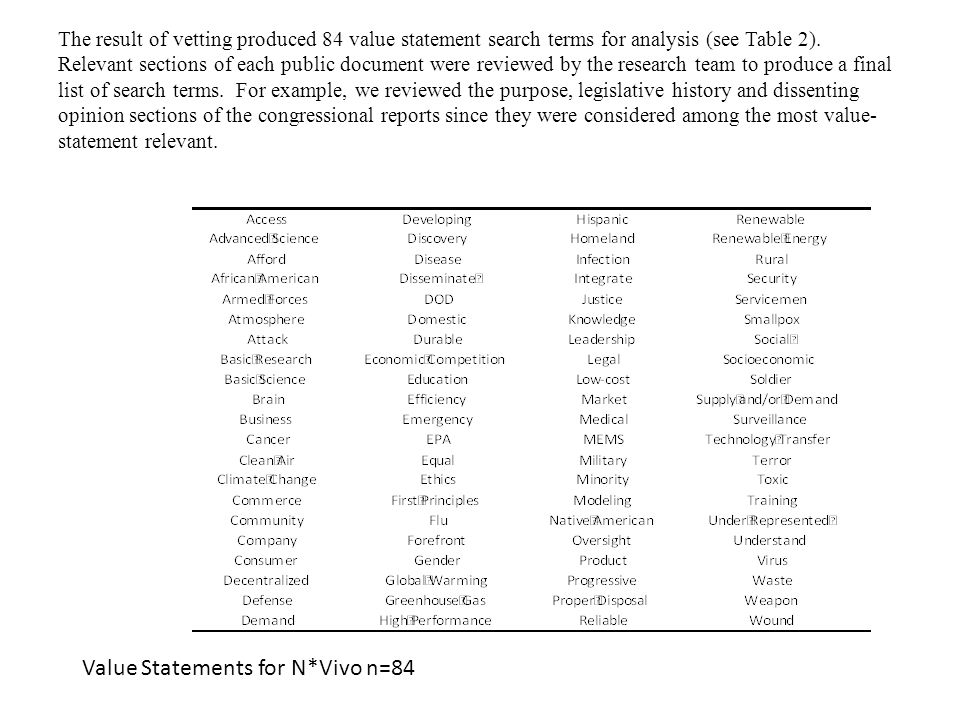 The result of vetting produced 84 value statement search terms for analysis (see Table 2).