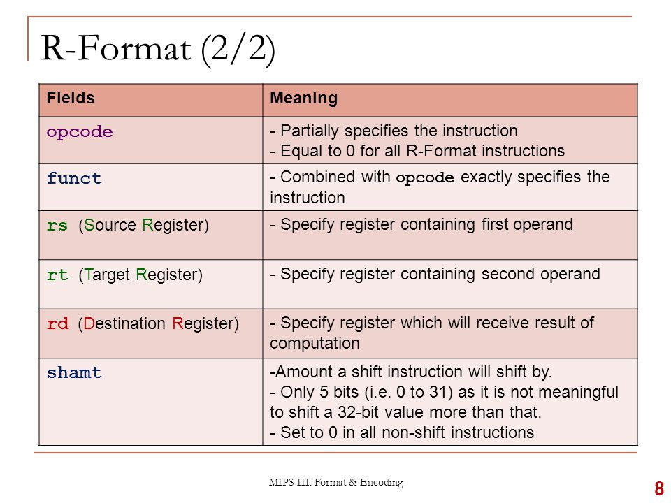 R-Format : Example (1/3) MIPS III: Format & Encoding 9 add $8, $9, $10 MIPS instruction R-Format Fields ValueRemarks opcode 0(textbook pg 94 - 101) funct 32(textbook pg 94 - 101) rd 8(destination register) rs 9(first operand) rt 10(second operand) shamt 0(not a shift instruction)