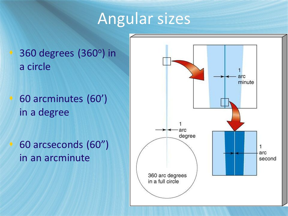 """ 360 degrees (360 o ) in a circle  60 arcminutes (60') in a degree  60 arcseconds (60"""") in an arcminute Angular sizes"""