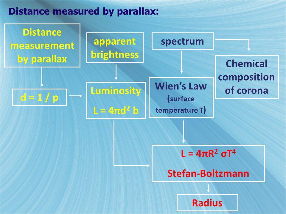 Distance measurement by parallax d = 1 / p Luminosity L = 4πd 2 b apparent brightness spectrum Wien's Law ( surface temperature T ) Chemical compositi