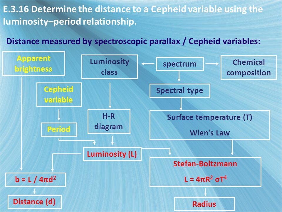 Apparent brightness Distance (d) b = L / 4πd 2 Luminosity class spectrum Surface temperature (T) Wien's Law Chemical composition Stefan-Boltzmann L =