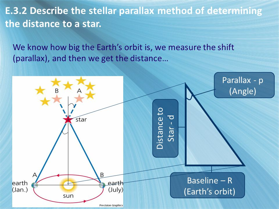 Baseline – R (Earth's orbit) Distance to Star - d Parallax - p (Angle) We know how big the Earth's orbit is, we measure the shift (parallax), and then