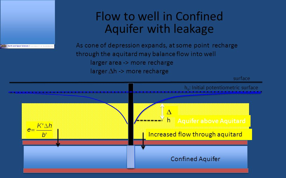 Flow to well in Confined Aquifer with leakage Aquifer above Aquitard surface Confined Aquifer h o : Initial potentiometric surface hh Increased flow through aquitard As cone of depression expands, at some point recharge through the aquitard may balance flow into well larger area -> more recharge larger  h -> more recharge