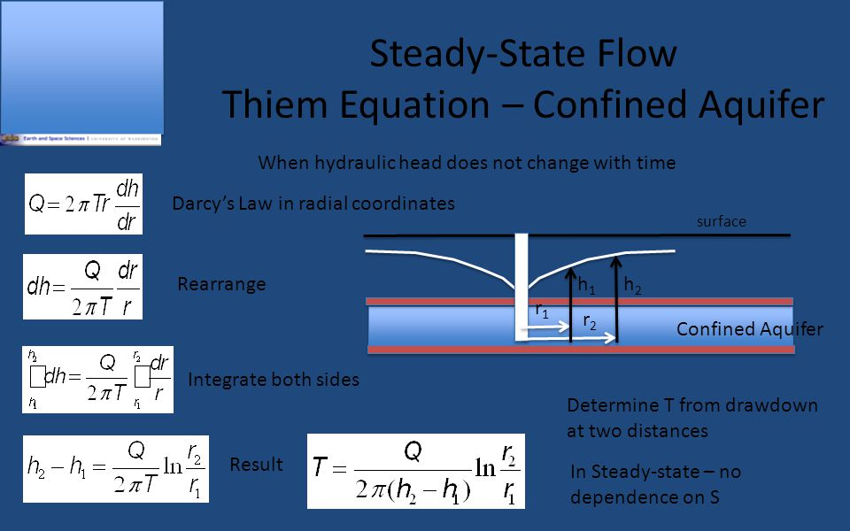 surface Steady-State Flow Thiem Equation – Unconfined Aquifer r2r2 b2b2 r1r1 b1b1 When hydraulic head does not change with time Darcy's Law in radial coordinates Rearrange Integrate both sides Result Determine K from drawdown at two distances In Steady-state – no dependence on S