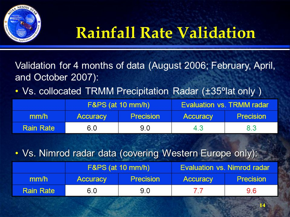 14 Rainfall Rate Validation Validation for 4 months of data (August 2006; February, April, and October 2007): Vs. collocated TRMM Precipitation Radar