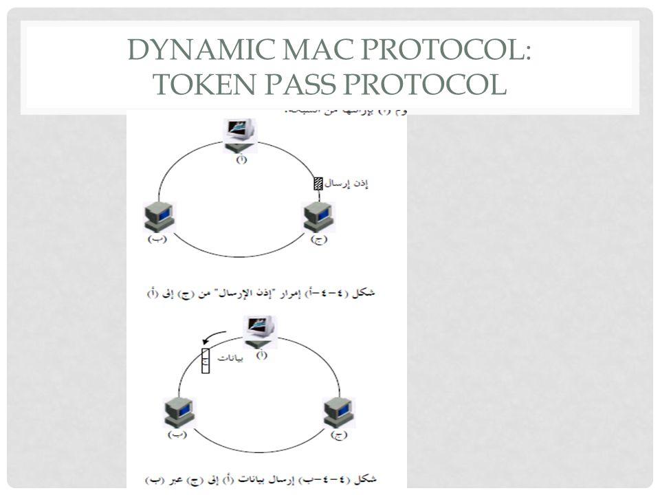 DYNAMIC MAC PROTOCOL: TOKEN PASS PROTOCOL