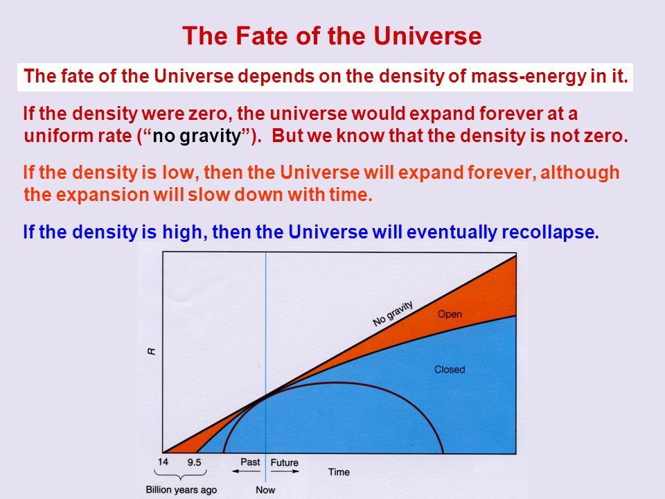 The Fate of the Universe The fate of the Universe depends on the density of mass-energy in it. If the density were zero, the universe would expand for