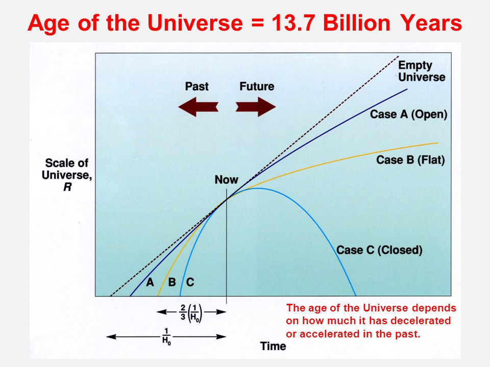 Age of the Universe = 13.7 Billion Years The age of the Universe depends on how much it has decelerated or accelerated in the past.