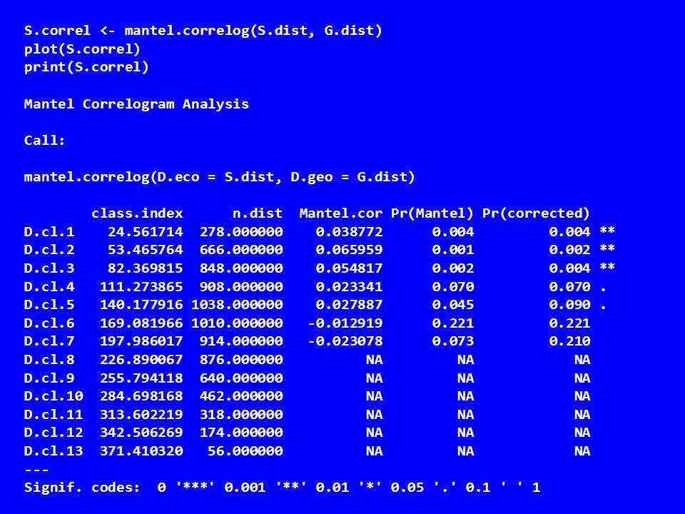 S.correl <- mantel.correlog(S.dist, G.dist) plot(S.correl) print(S.correl) Mantel Correlogram Analysis Call: mantel.correlog(D.eco = S.dist, D.geo = G
