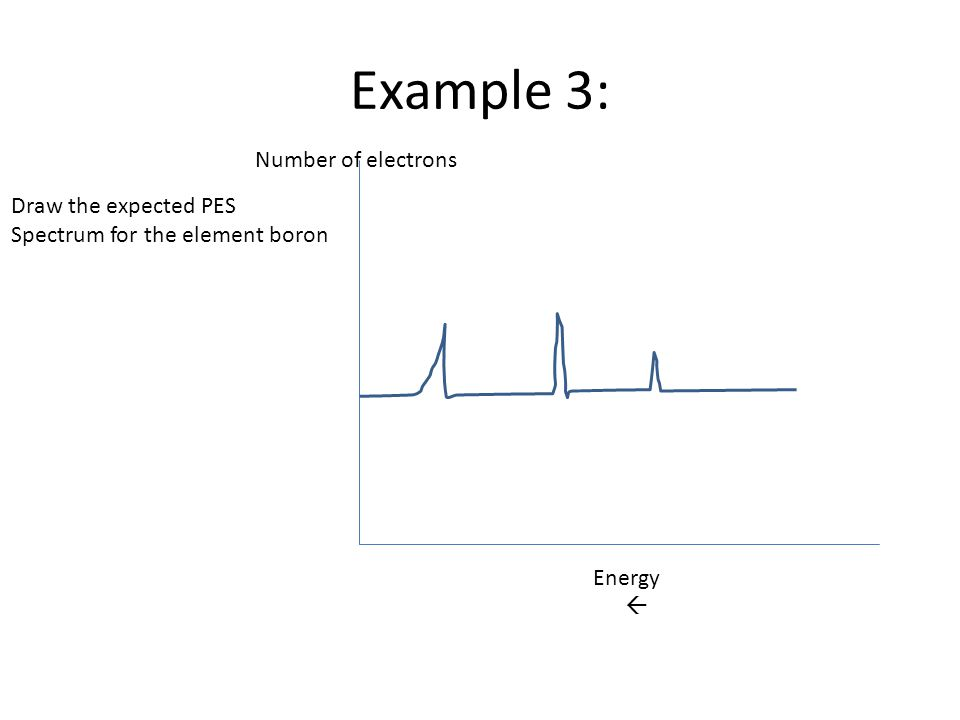 Example 3: Energy  Number of electrons Draw the expected PES Spectrum for the element boron