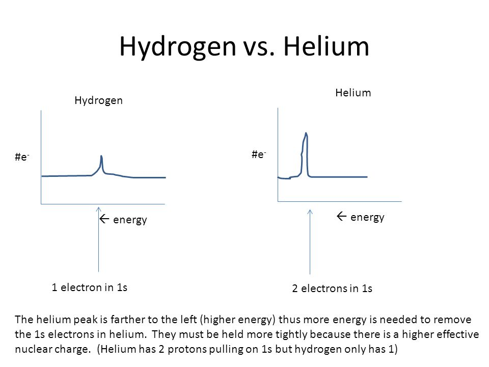 Hydrogen vs. Helium Hydrogen Helium The helium peak is farther to the left (higher energy) thus more energy is needed to remove the 1s electrons in he