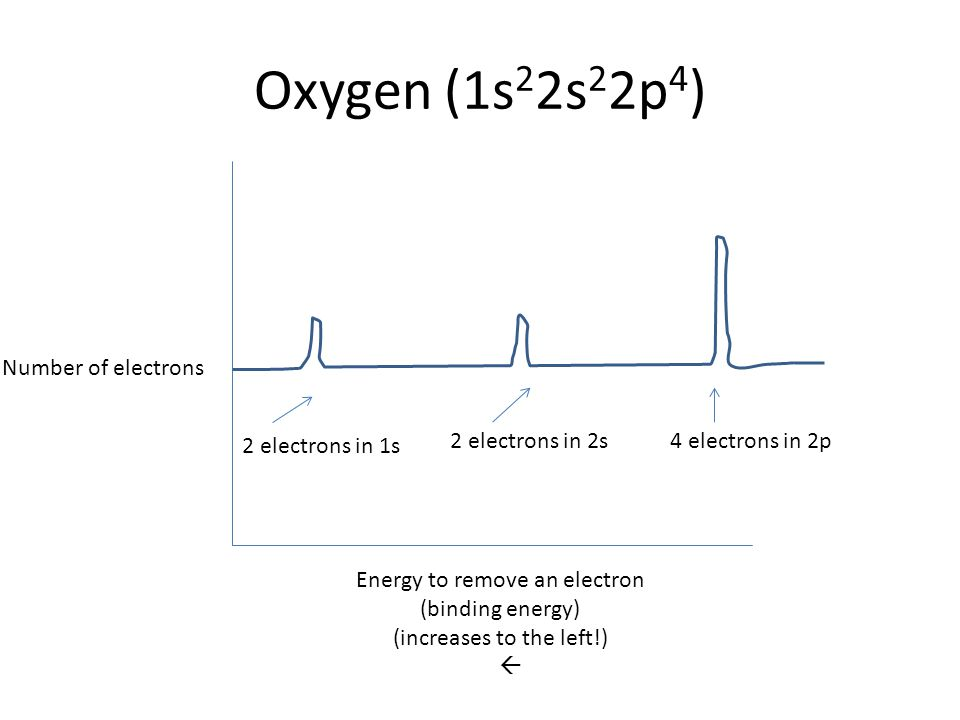 Oxygen (1s 2 2s 2 2p 4 ) Energy to remove an electron (binding energy) (increases to the left!)  Number of electrons 2 electrons in 1s 2 electrons in
