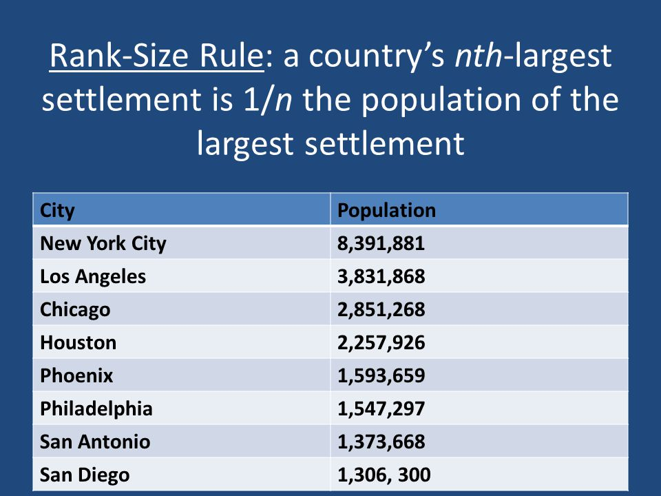 Rank-Size Rule: a country's nth-largest settlement is 1/n the population of the largest settlement CityPopulation New York City8,391,881 Los Angeles3,831,868 Chicago2,851,268 Houston2,257,926 Phoenix1,593,659 Philadelphia1,547,297 San Antonio1,373,668 San Diego1,306, 300