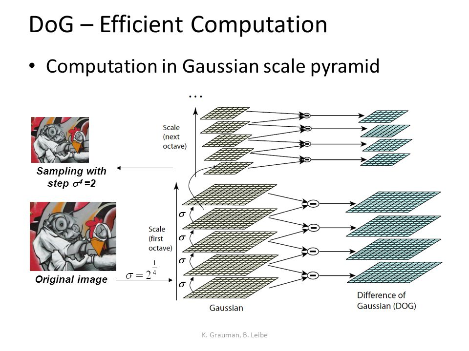 DoG – Efficient Computation Computation in Gaussian scale pyramid K. Grauman, B. Leibe  Original image Sampling with step    =2   