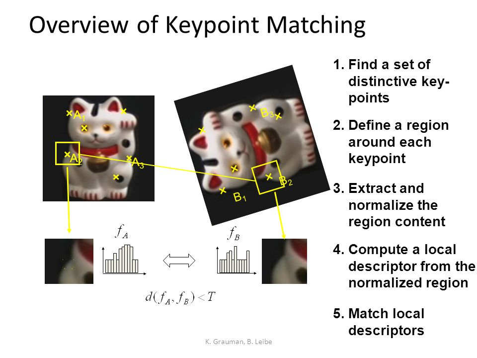 Overview of Keypoint Matching K. Grauman, B. Leibe B1B1 B2B2 B3B3 A1A1 A2A2 A3A3 1. Find a set of distinctive key- points 3. Extract and normalize the