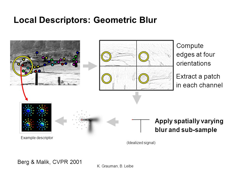 Local Descriptors: Geometric Blur Example descriptor ~ Compute edges at four orientations Extract a patch in each channel Apply spatially varying blur