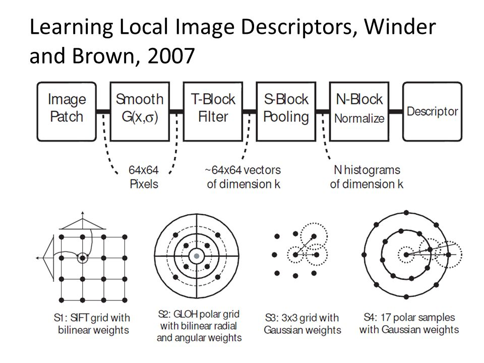 Learning Local Image Descriptors, Winder and Brown, 2007