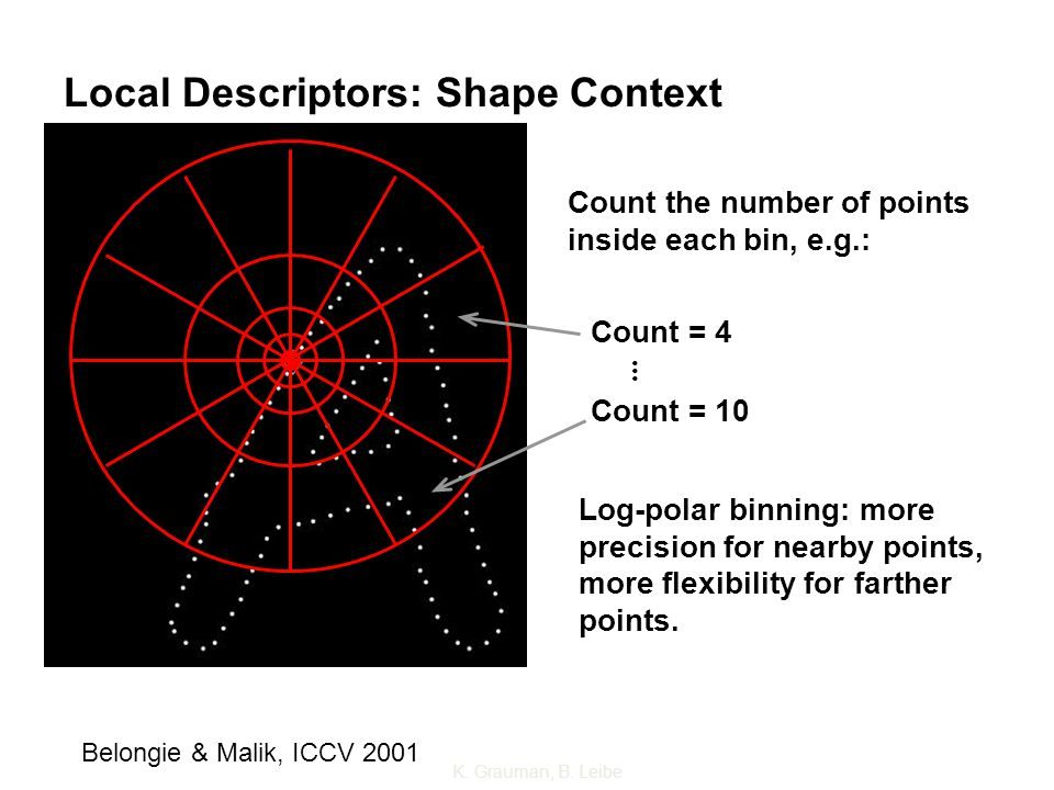 Local Descriptors: Shape Context Count the number of points inside each bin, e.g.: Count = 4 Count = 10... Log-polar binning: more precision for nearb