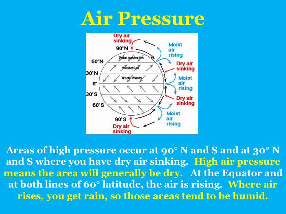 Air Pressure Areas of high pressure occur at 90  N and S and at 30  N and S where you have dry air sinking. High air pressure means the area will ge