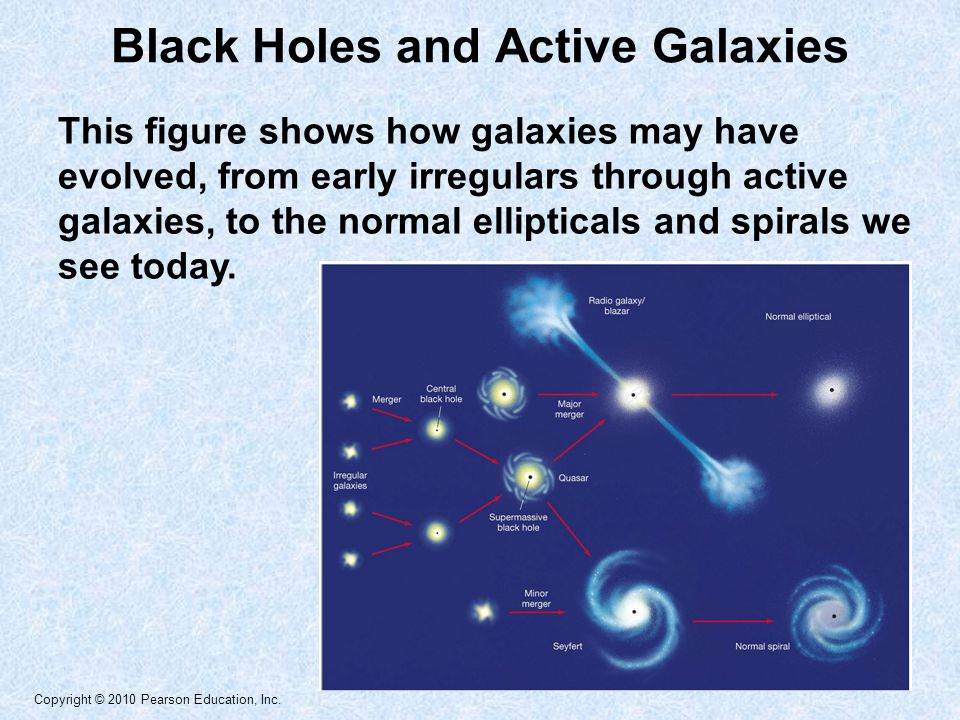 Copyright © 2010 Pearson Education, Inc. This figure shows how galaxies may have evolved, from early irregulars through active galaxies, to the normal