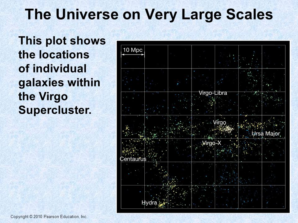 Copyright © 2010 Pearson Education, Inc. The Universe on Very Large Scales This plot shows the locations of individual galaxies within the Virgo Super