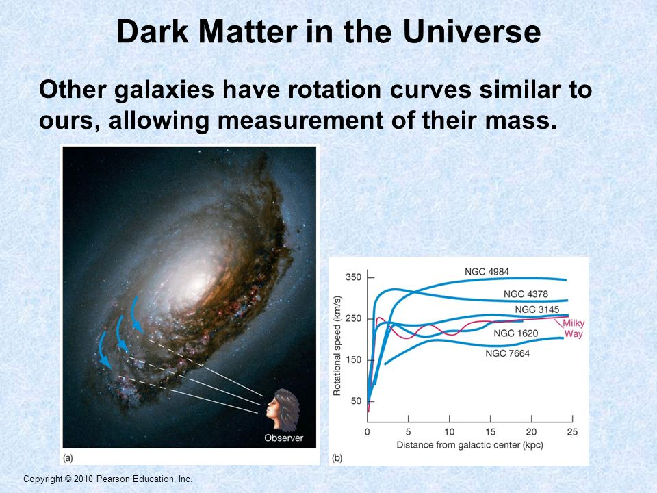 Copyright © 2010 Pearson Education, Inc. Other galaxies have rotation curves similar to ours, allowing measurement of their mass. Dark Matter in the U