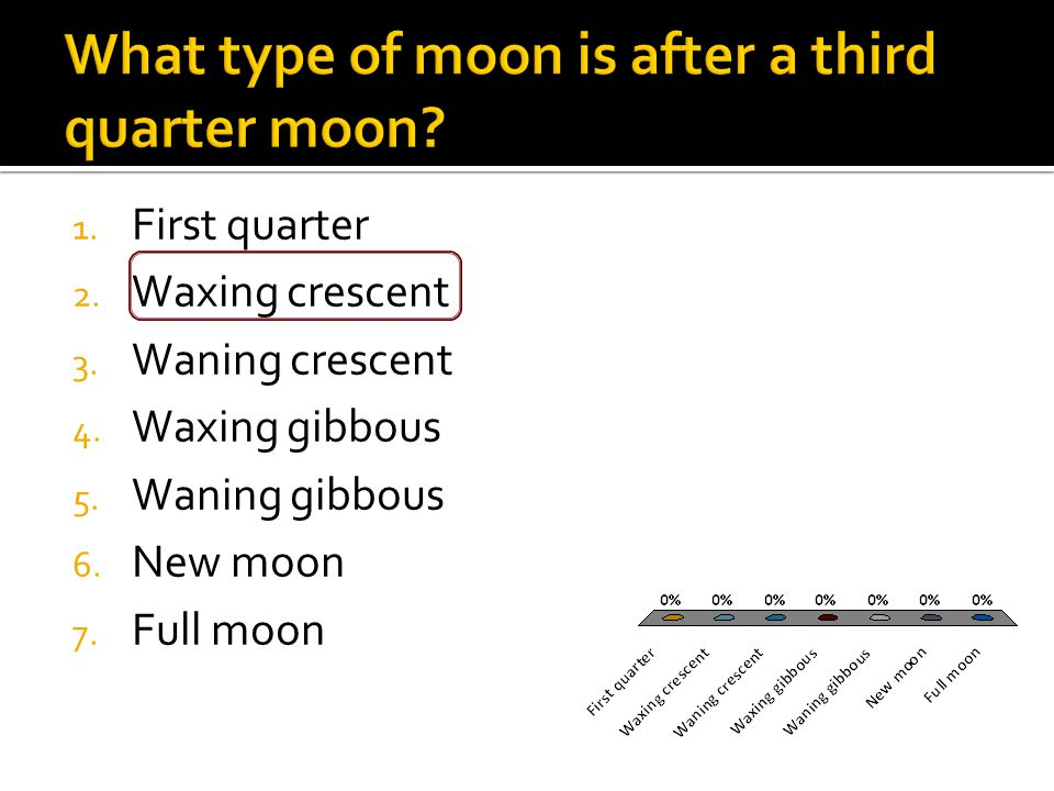 1. First quarter 2. Waxing crescent 3. Waning crescent 4.