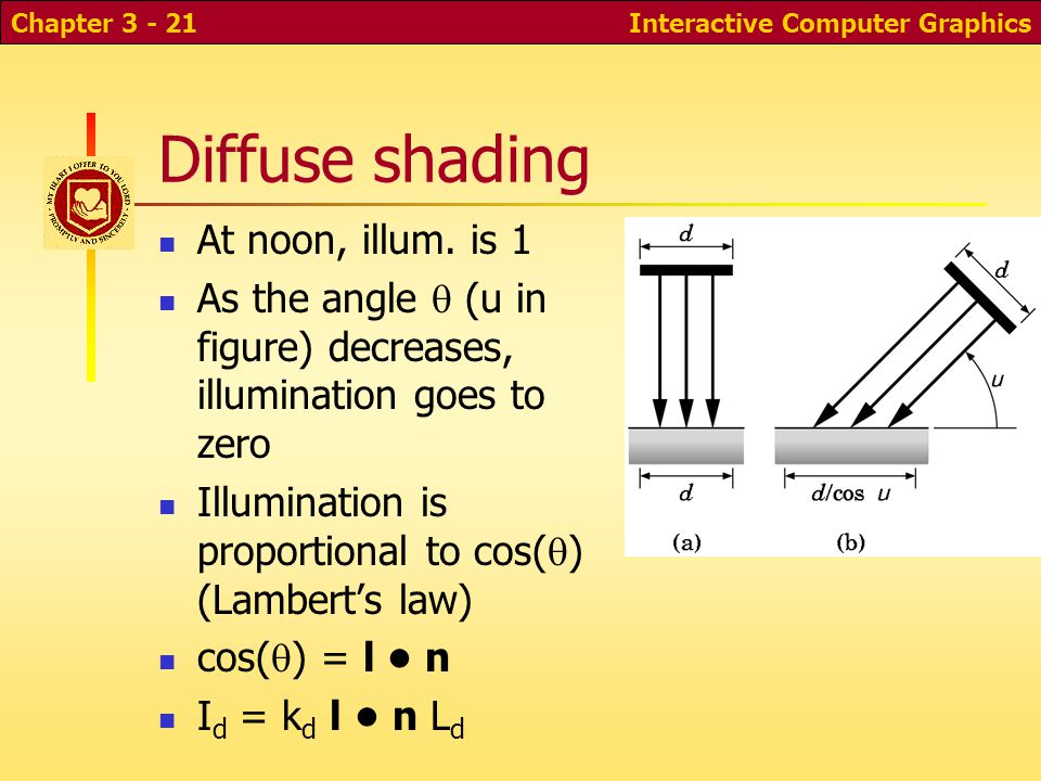 Interactive Computer GraphicsChapter 3 - 21 Diffuse shading At noon, illum. is 1 As the angle  (u in figure) decreases, illumination goes to zero Ill