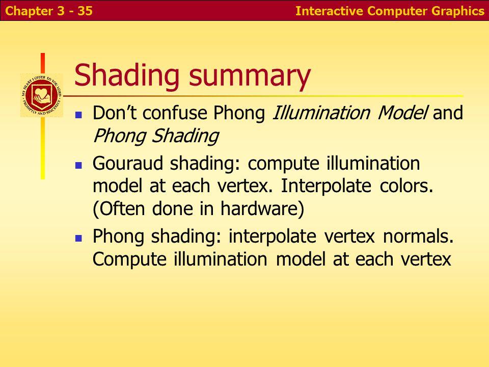 Interactive Computer GraphicsChapter 3 - 35 Shading summary Don't confuse Phong Illumination Model and Phong Shading Gouraud shading: compute illumina