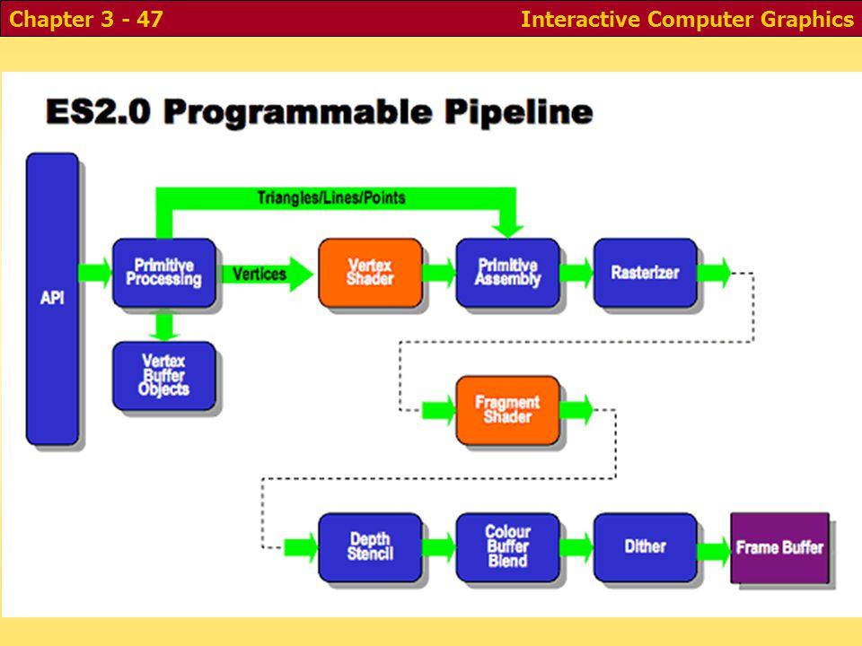 Interactive Computer GraphicsChapter 3 - 47