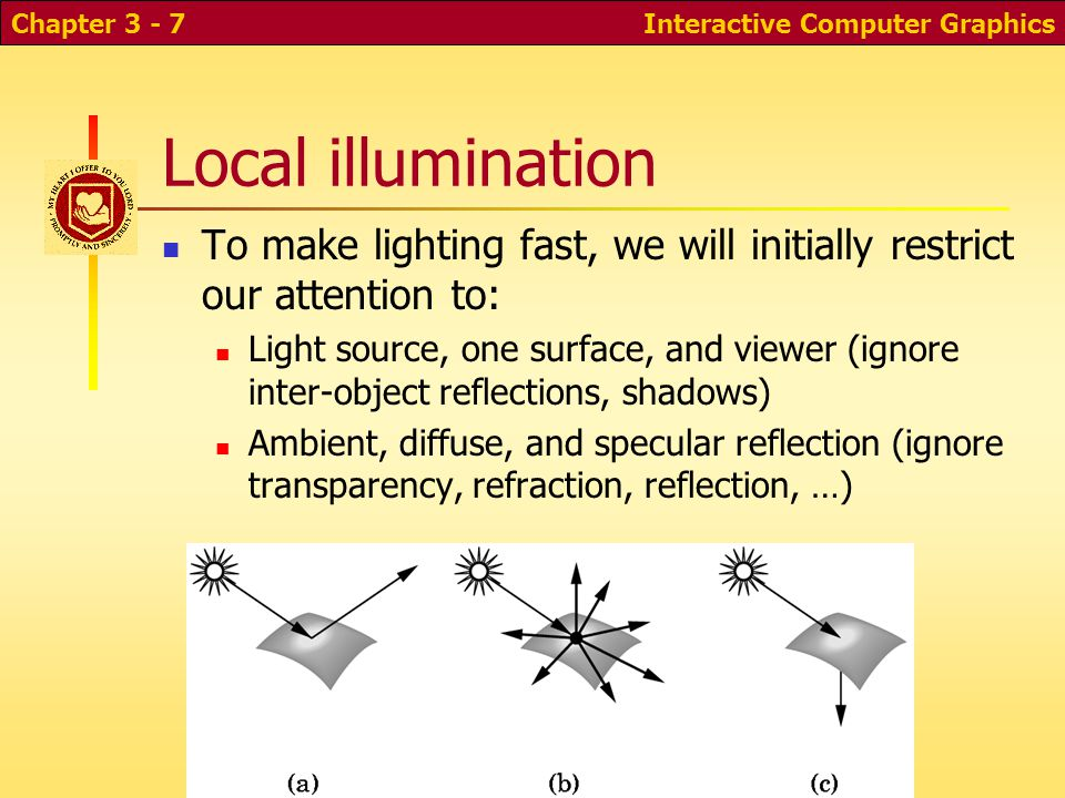 Interactive Computer GraphicsChapter 3 - 7 Local illumination To make lighting fast, we will initially restrict our attention to: Light source, one su