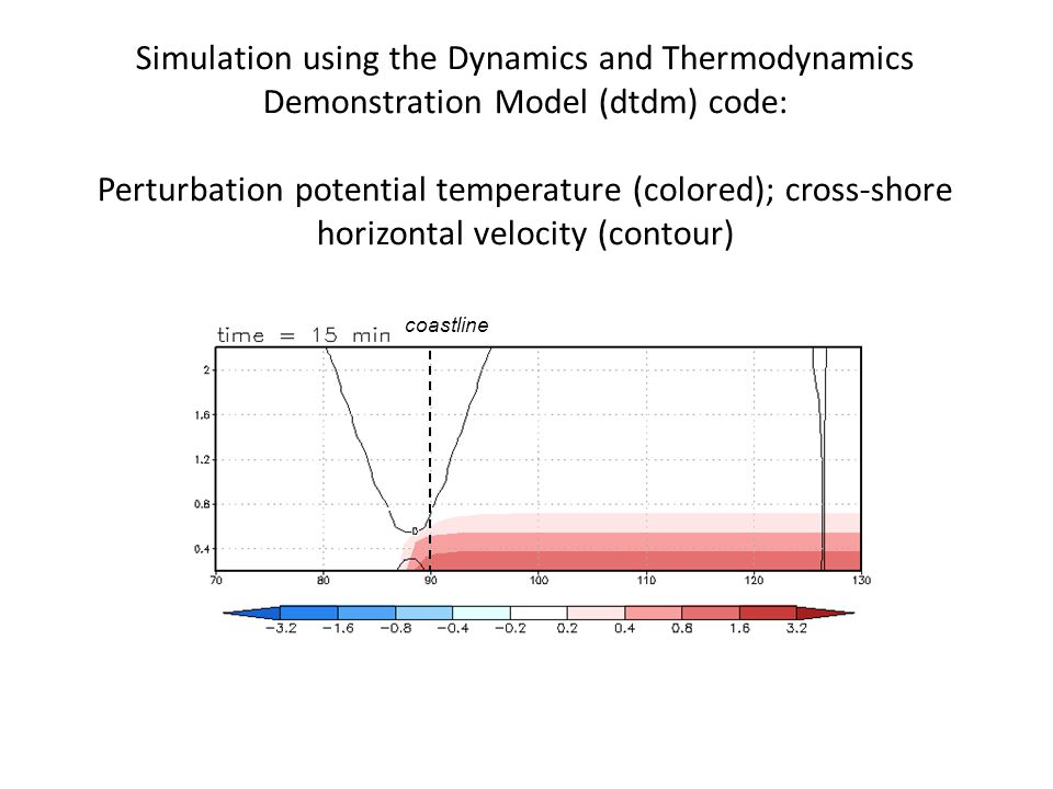 Simulation using the Dynamics and Thermodynamics Demonstration Model (dtdm) code: Perturbation potential temperature (colored); cross-shore horizontal velocity (contour) coastline