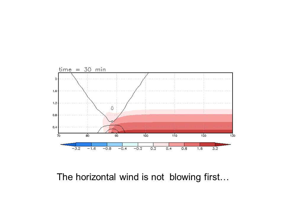 The horizontal wind is not blowing first…