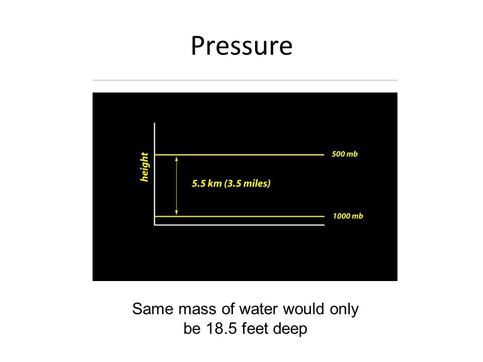 Pressure Same mass of water would only be 18.5 feet deep