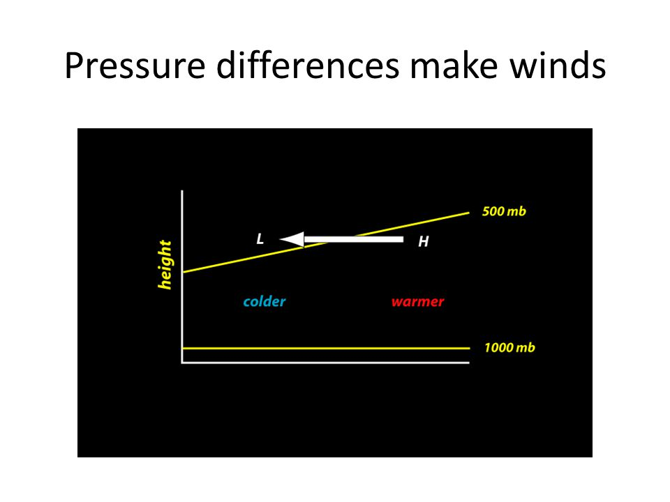 Pressure differences make winds