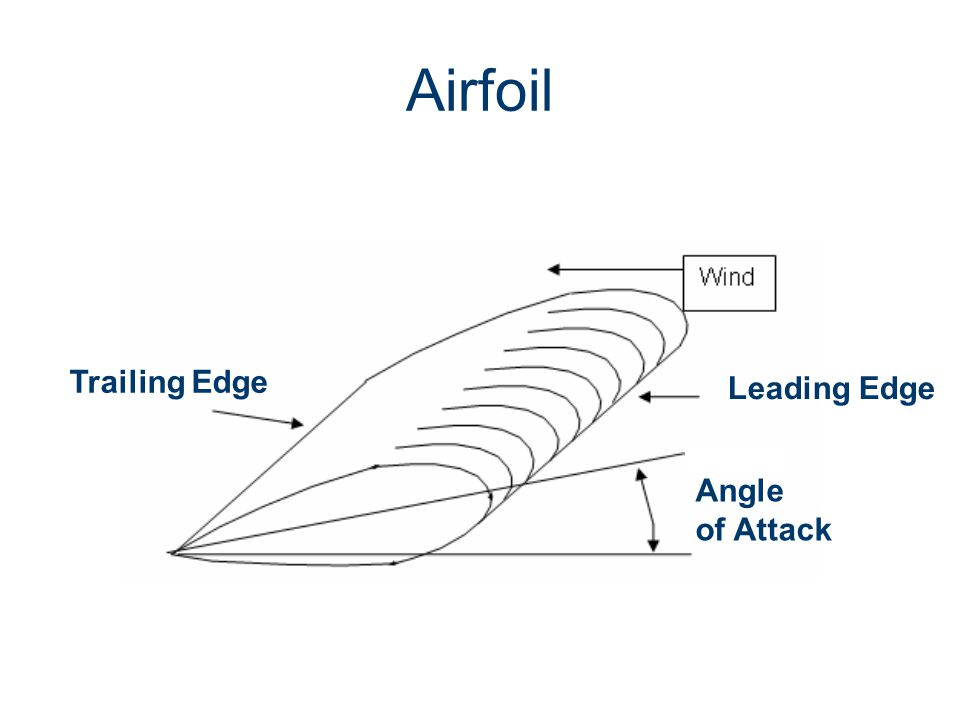 Trailing Edge Leading Edge Angle of Attack