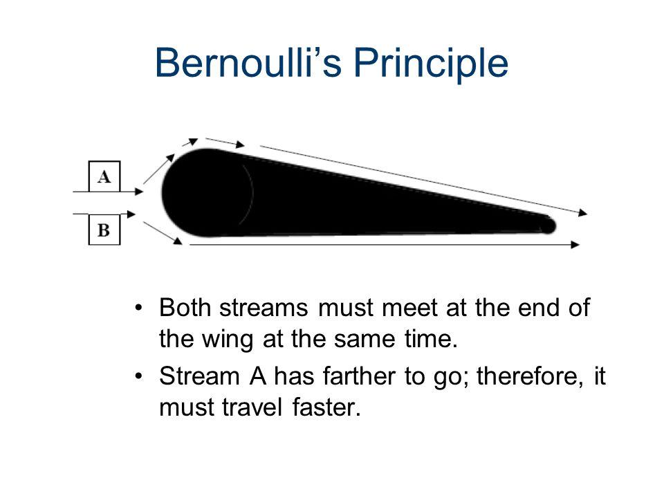 Bernoulli's Principle Bernoulli proved that as fluids move faster, their pressure decreases.
