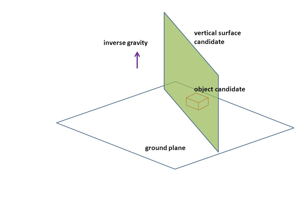 ground plane vertical surface candidate object candidate inverse gravity