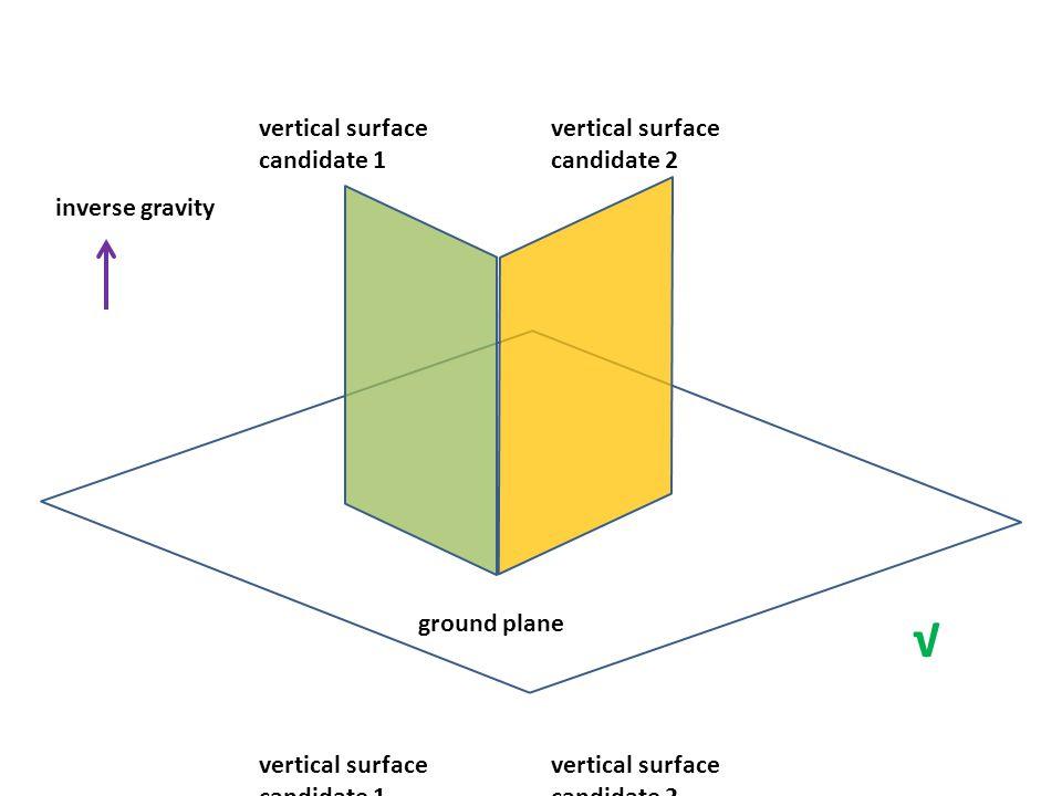 ground plane inverse gravity √ vertical surface candidate 1 vertical surface candidate 2 ground plane vertical surface candidate 1 inverse gravity vertical surface candidate 2 X