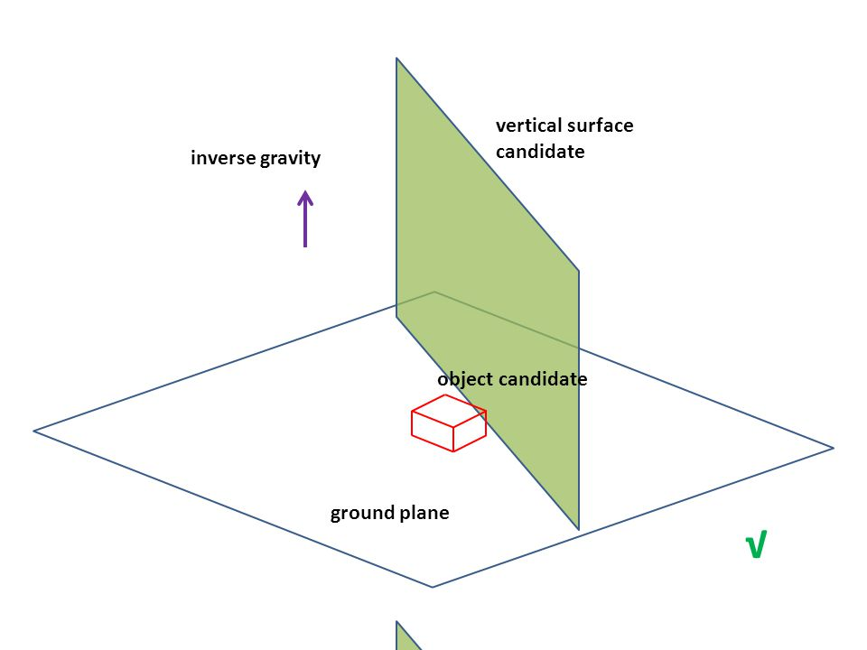 ground plane vertical surface candidate inverse gravity object candidate √ ground plane vertical surface candidate inverse gravity X