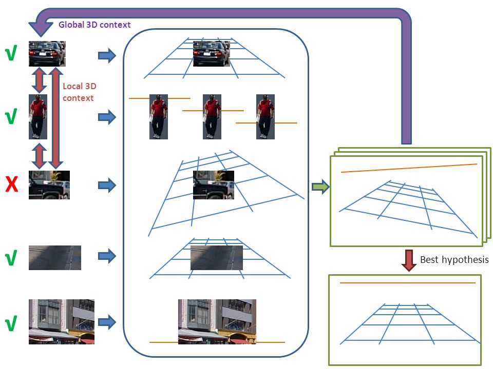 √ √ √ √ X Local 3D context Global 3D context Best hypothesis