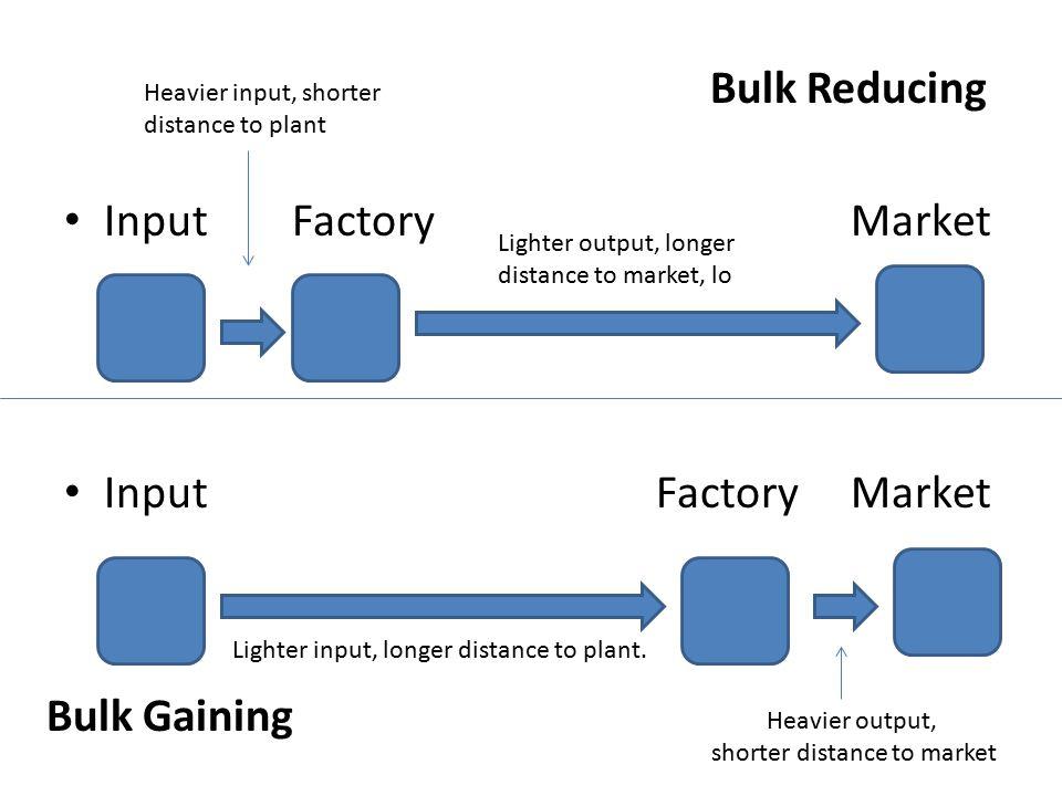 Input Factory Market Heavier input, shorter distance to plant Lighter output, longer distance to market, lo Lighter input, longer distance to plant. H